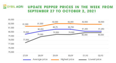 Update pepper prices in the week from September 27 to October 2, 2021